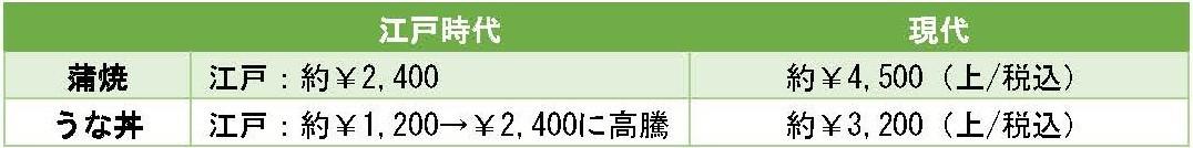 江戸時代 現代比較 『うなぎ』